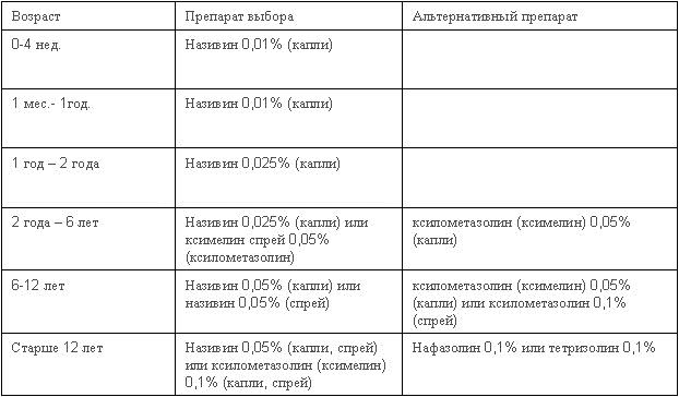 Детский Називин: лекарственные формы для детей, капли Називин